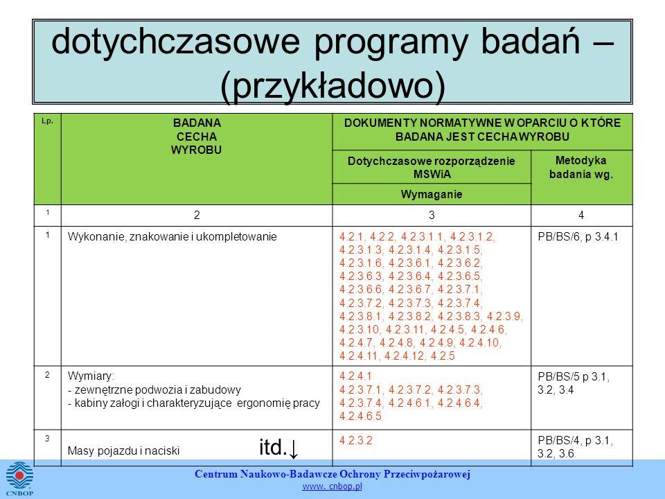 Centrum Naukowo-Badawcze Ochrony Przeciwpożarowej www. cnbop.pl dotychczasowe programy badań – (przykładowo) Lp. BADANA CECHA WYROBU DOKUMENTY NORMATY