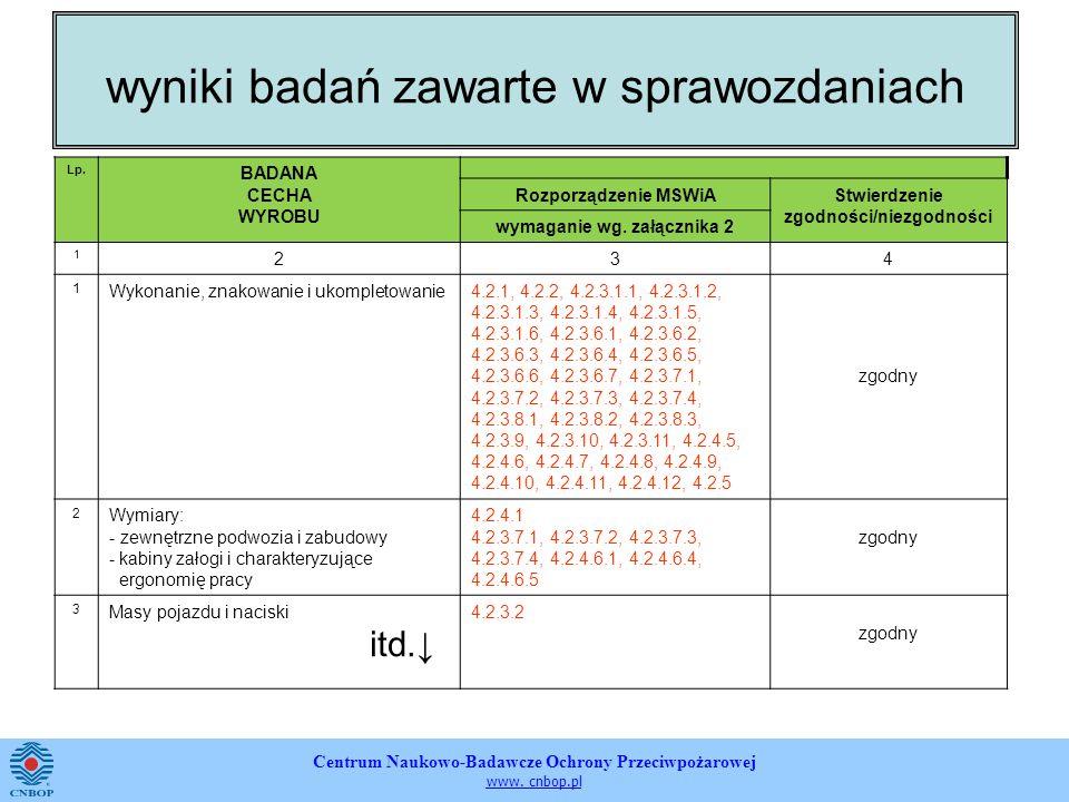 Centrum Naukowo-Badawcze Ochrony Przeciwpożarowej www. cnbop.pl wyniki badań zawarte w sprawozdaniach Lp. BADANA CECHA WYROBU Rozporządzenie MSWiAStwi