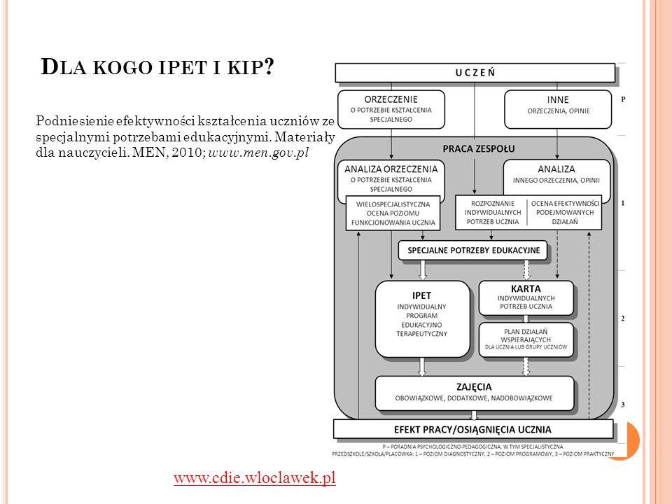 D LA KOGO IPET I KIP ? Podniesienie efektywności kształcenia uczniów ze specjalnymi potrzebami edukacyjnymi. Materiały dla nauczycieli. MEN, 2010; www