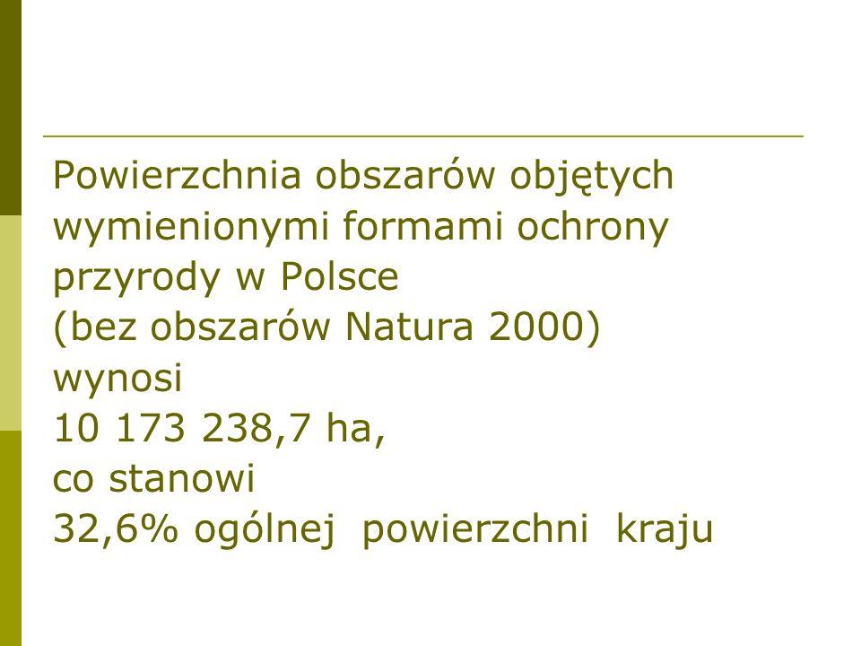 Zestawienie powierzchni[w ha] i procentowego udziału w powierzchni kraju, obszarowych form ochrony przyrody: Lp.Nazwa formy ochronyLiczba obiektów Powierzchnia [w ha] % ogólnej powierzchni kraju 1.Parki narodowe23317405,51 2.Rezerwaty przyrody1385162435,20,5 3.Parki krajobrazowe120 2517183,9 8,1 4.