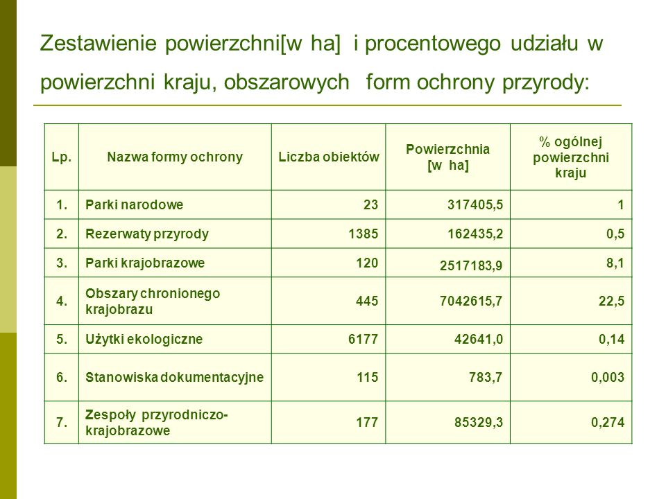 Zestawienie powierzchni[w ha] i procentowego udziału w powierzchni kraju, obszarowych form ochrony przyrody: Lp.Nazwa formy ochronyLiczba obiektów Pow