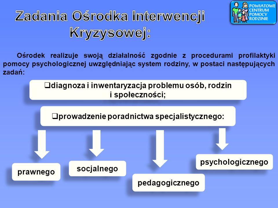 Ośrodek realizuje swoją działalność zgodnie z procedurami profilaktyki pomocy psychologicznej uwzględniając system rodziny, w postaci następujących za