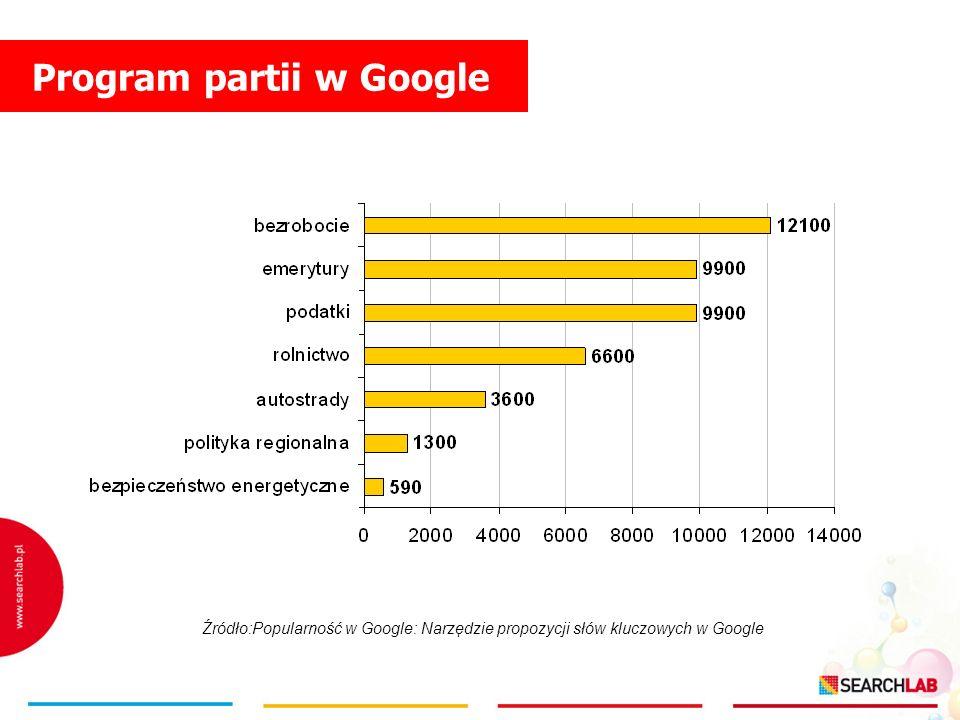Program partii w Google Źródło:Popularność w Google: Narzędzie propozycji słów kluczowych w Google
