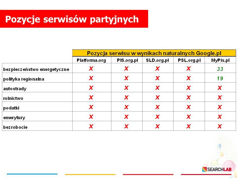 Pozycje serwisów partyjnych