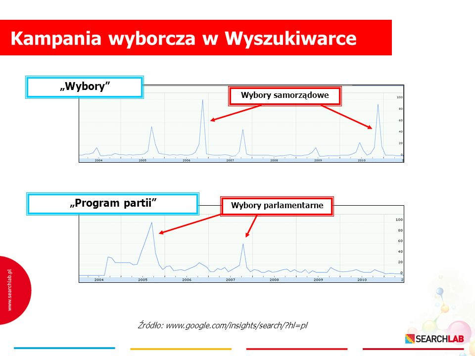 Kampania wyborcza w Wyszukiwarce Wybory Program partii Wybory parlamentarne Wybory samorządowe Źródło: www.google.com/insights/search/?hl=pl