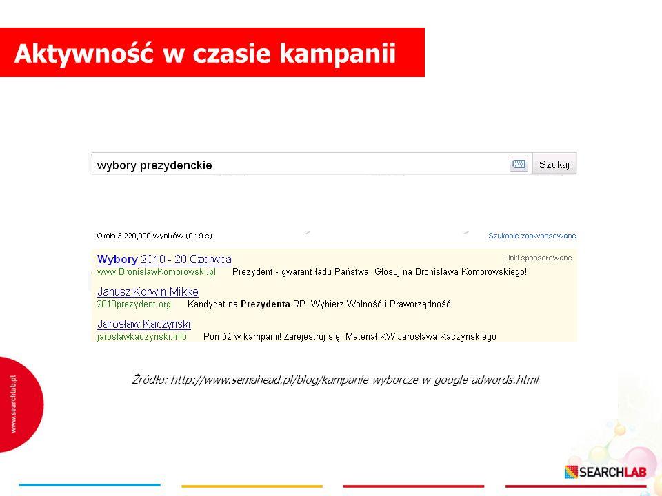 Aktywność w czasie kampanii Źródło: http://www.semahead.pl/blog/kampanie-wyborcze-w-google-adwords.html