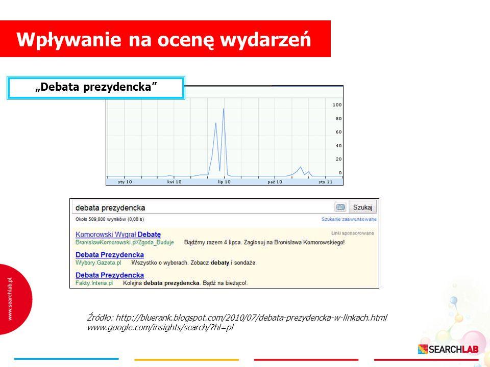 Wpływanie na ocenę wydarzeń Źródło: http://bluerank.blogspot.com/2010/07/debata-prezydencka-w-linkach.html www.google.com/insights/search/?hl=pl Debat