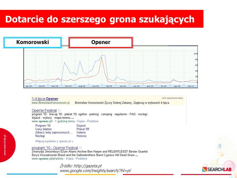 Dotarcie do szerszego grona szukających Źródło: http://gazeta.pl www.google.com/insights/search/?hl=pl KomorowskiOpener
