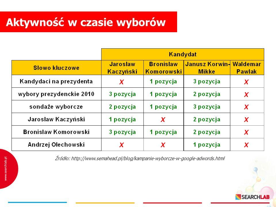 Aktywność w czasie wyborów Źródło: http://www.semahead.pl/blog/kampanie-wyborcze-w-google-adwords.html