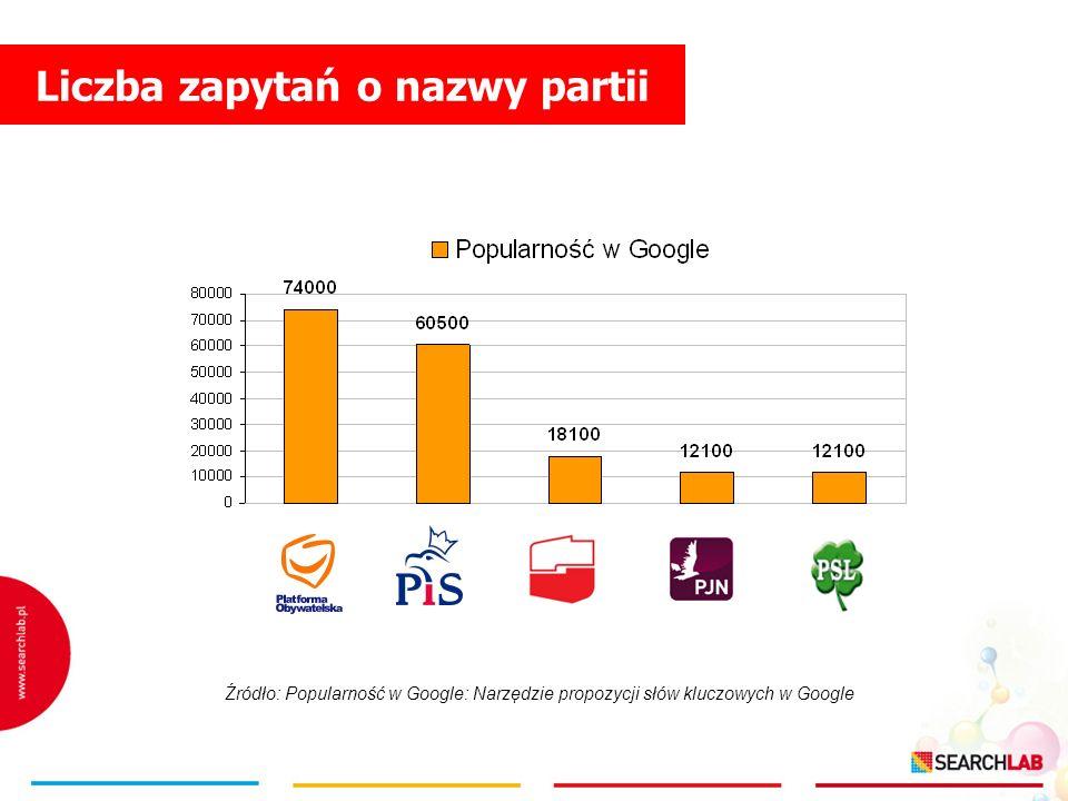 Liczba zapytań o nazwy partii Źródło: Popularność w Google: Narzędzie propozycji słów kluczowych w Google