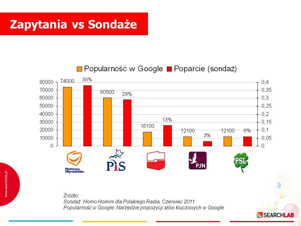 Źródło: Sondaż: Homo Homini dla Polskiego Radia, Czerwiec 2011 Popularność w Google: Narzędzie propozycji słów kluczowych w Google Zapytania vs Sondaż