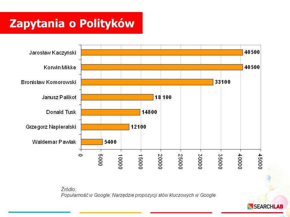 Zapytania o Polityków Źródło: Popularność w Google: Narzędzie propozycji słów kluczowych w Google