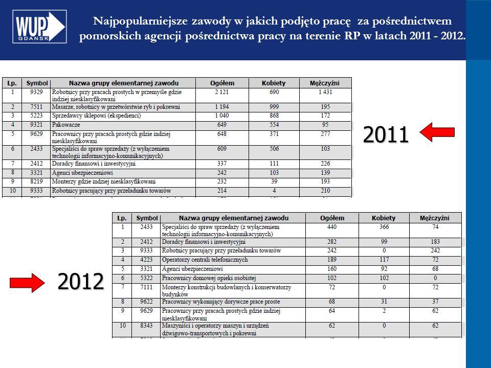 Najpopularniejsze zawody w jakich podjęto pracę za pośrednictwem pomorskich agencji pośrednictwa pracy na terenie RP w latach 2011 - 2012. 2011 2012