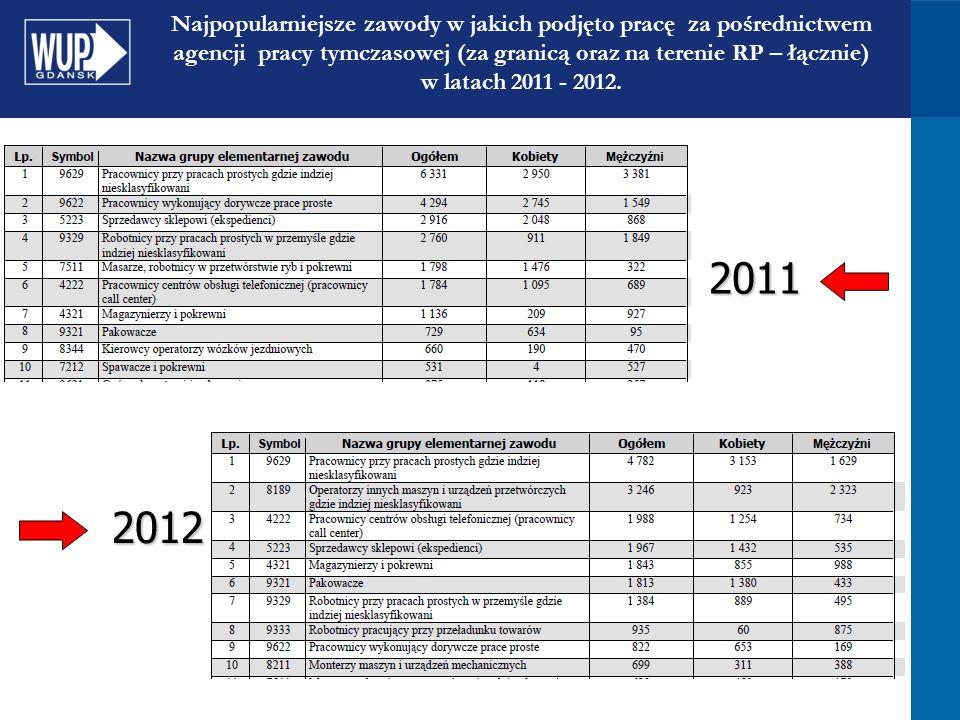 Najpopularniejsze zawody w jakich podjęto pracę za pośrednictwem agencji pracy tymczasowej (za granicą oraz na terenie RP – łącznie) w latach 2011 - 2