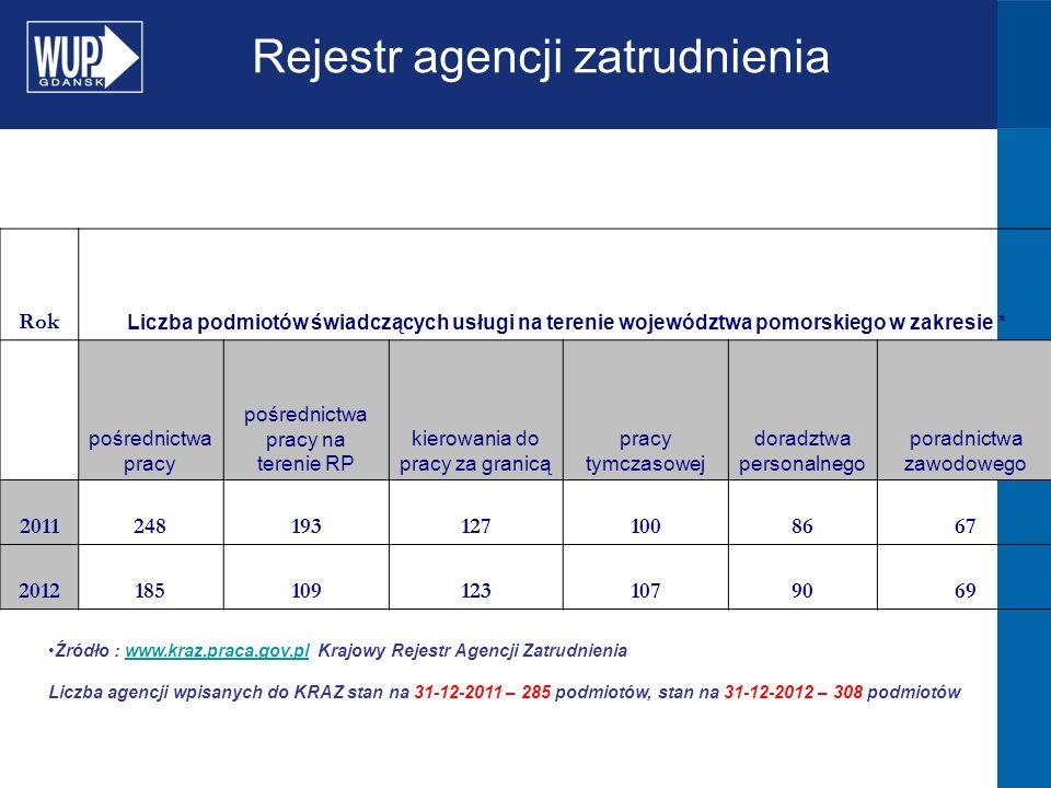 Rejestr agencji zatrudnienia Rok Liczba podmiotów świadczących usługi na terenie województwa pomorskiego w zakresie * pośrednictwa pracy pośrednictwa