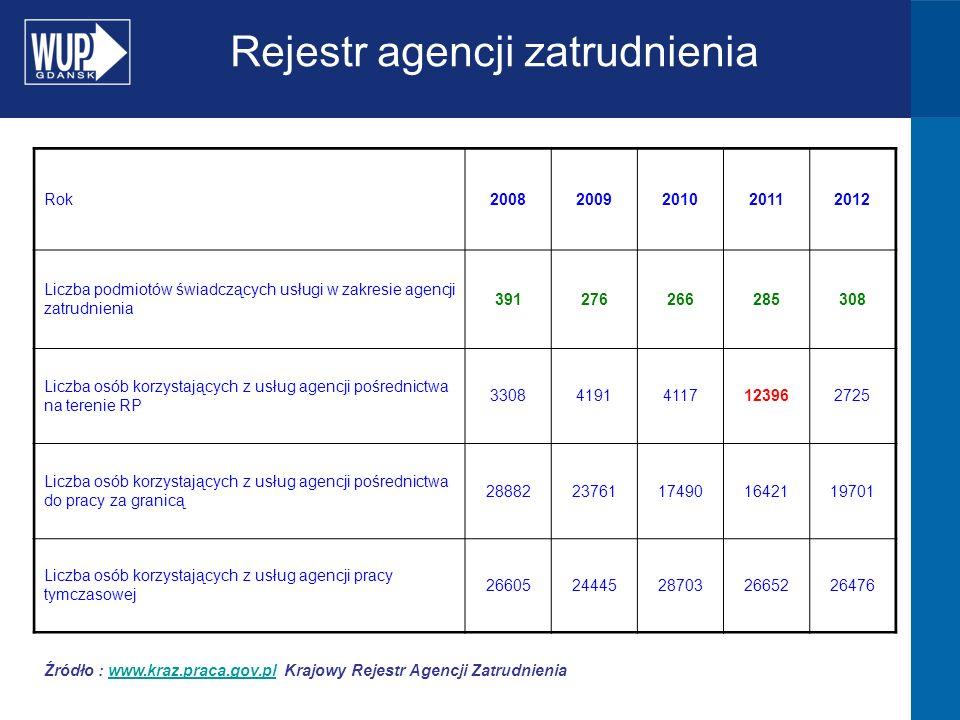 Źródło : www.kraz.praca.gov.pl Krajowy Rejestr Agencji Zatrudnieniawww.kraz.praca.gov.pl Rok20082009201020112012 Liczba podmiotów świadczących usługi