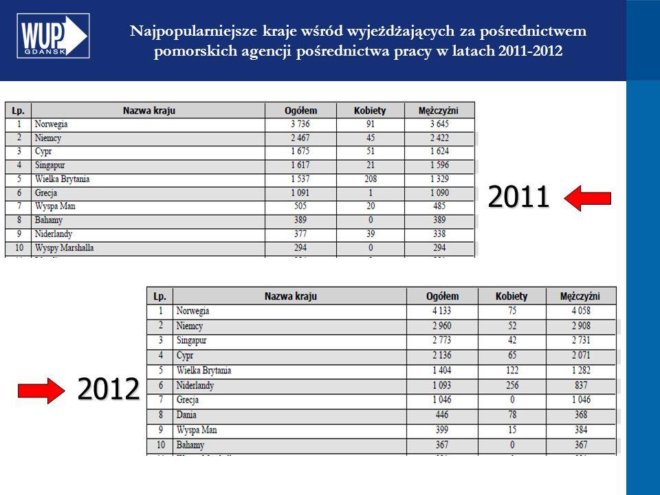 Najpopularniejsze kraje wśród wyjeżdżających za pośrednictwem pomorskich agencji pośrednictwa pracy w latach 2011-20122011 2012