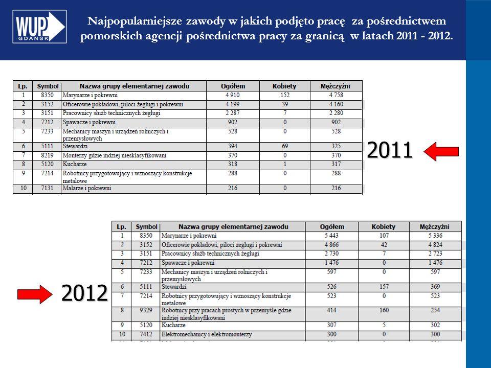 Najpopularniejsze zawody w jakich podjęto pracę za pośrednictwem pomorskich agencji pośrednictwa pracy na terenie RP w latach 2011 - 2012.