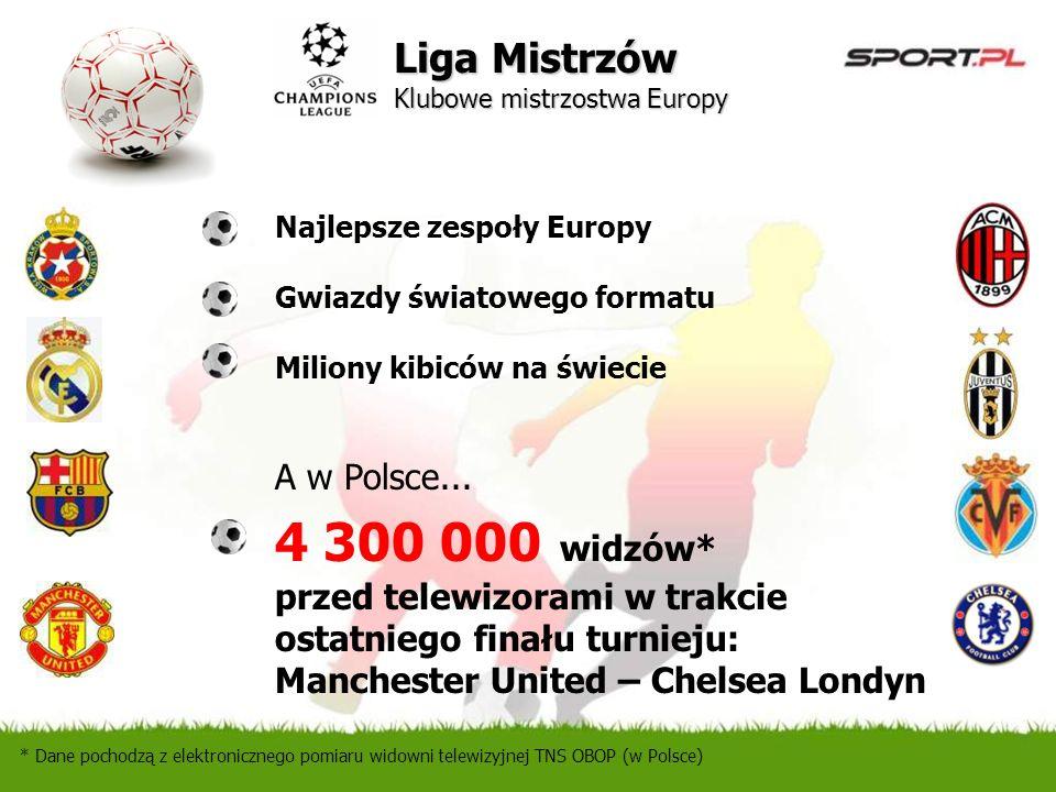 Najlepsze zespoły Europy Gwiazdy światowego formatu Miliony kibiców na świecie A w Polsce... 4 300 000 widzów* przed telewizorami w trakcie ostatniego