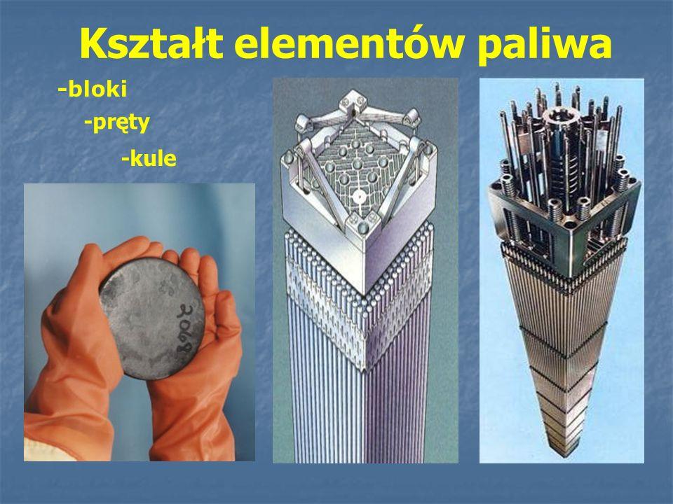 -bloki Kształt elementów paliwa -pręty -kule