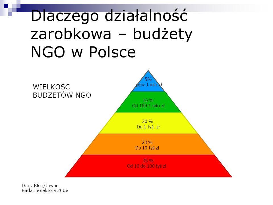 Dlaczego działalność zarobkowa – budżety NGO w Polsce 5% pow.1 mln zł 16 % Od 100-1 mln zł 20 % Do 1 tyś zł 23 % Do 10 tyś zł 35 % Od 10 do 100 tyś zł