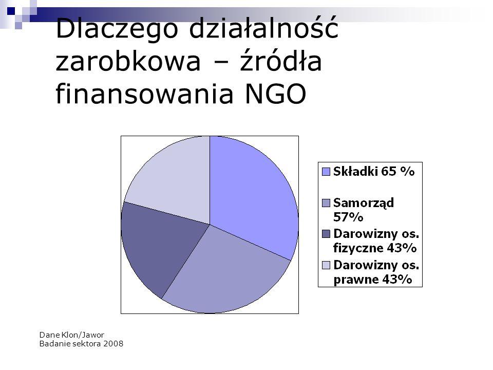 Dlaczego działalność zarobkowa – źródła finansowania NGO Dane Klon/Jawor Badanie sektora 2008