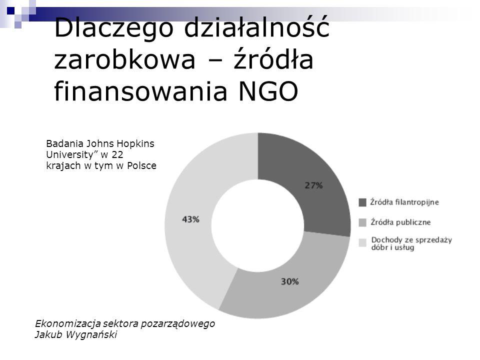 Dlaczego działalność zarobkowa – źródła finansowania NGO Badania Johns Hopkins University w 22 krajach w tym w Polsce Ekonomizacja sektora pozarządowe