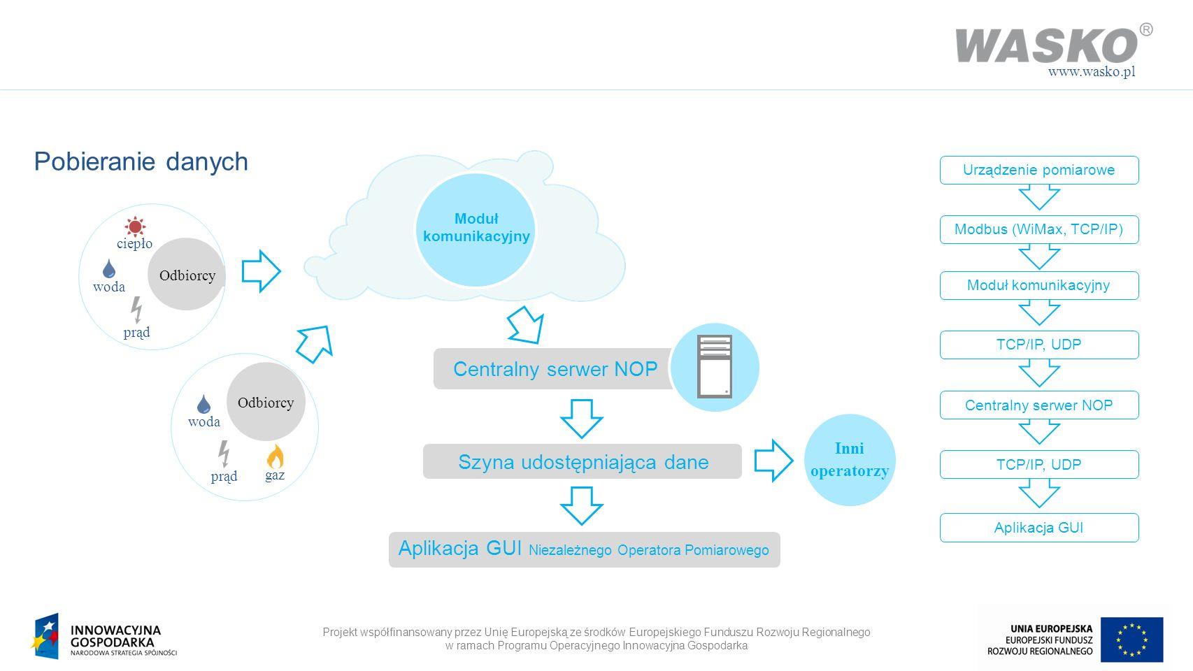 Projekt współfinansowany przez Unię Europejską ze środków Europejskiego Funduszu Rozwoju Regionalnego w ramach Programu Operacyjnego Innowacyjna Gospodarka www.wasko.pl Pobieranie danych Urządzenie pomiarowe M-Bus, Modbus WiMax, TCP/IP Moduł komunikacyjny Centralny serwer NOP Aplikacja GUI ND20 CRS03 MT101 Gloros XLE MacMatIIA MultiCall 66C Protokoły: M-Bus Modbus GM1 i GM2 Profibus SMS Warstwy transportowe: WiMax UDP TCP/IP GSM GPRS RS232 Komputer przemysłowy Klaster bezpieczeństwa NPort VMWare Serwery obliczeniowe Bazy danych Klaster bezpieczeństwa Backup Przetwarzanie danych Komputer stacjonarny System operacyjny Aplikacja