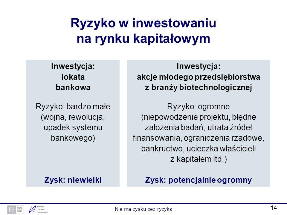 14 Ryzyko w inwestowaniu na rynku kapitałowym Inwestycja: lokata bankowa Ryzyko: bardzo małe (wojna, rewolucja, upadek systemu bankowego) Zysk: niewie