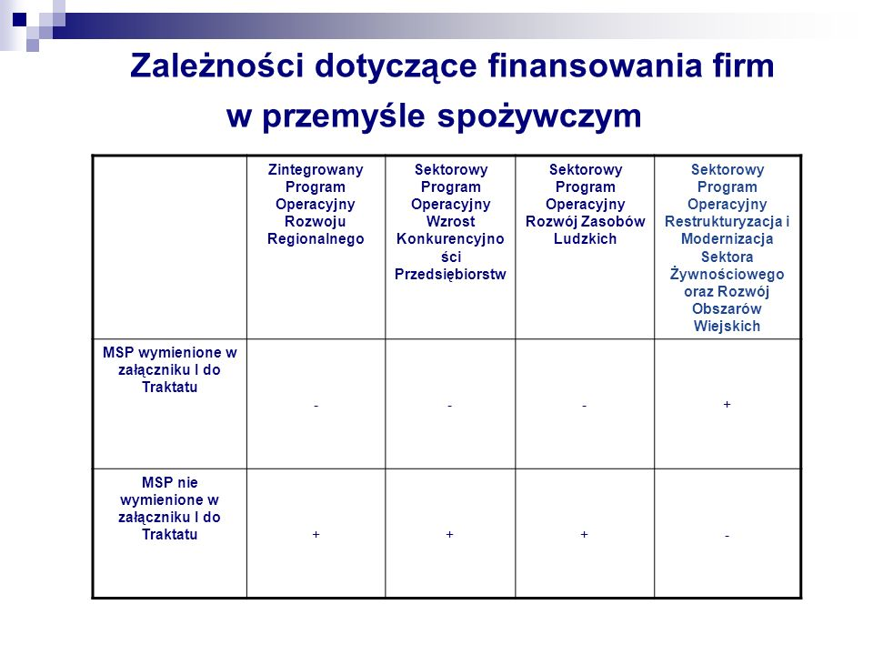 Zależności dotyczące finansowania firm w przemyśle spożywczym Zintegrowany Program Operacyjny Rozwoju Regionalnego Sektorowy Program Operacyjny Wzrost
