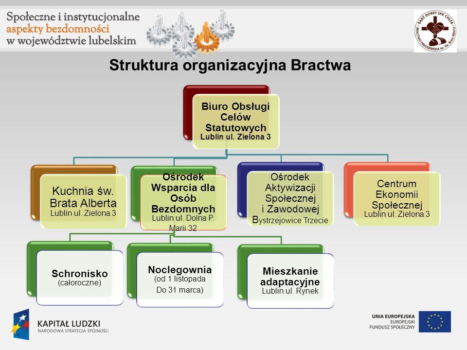 Struktura organizacyjna Bractwa Biuro Obsługi Celów Statutowych Lublin ul. Zielona 3 Kuchnia św. Brata Alberta Lublin ul. Zielona 3 Ośrodek Wsparcia d