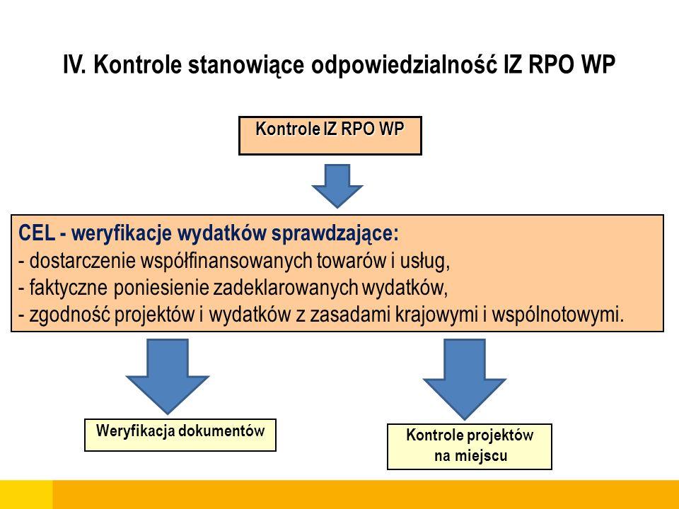 IV. Kontrole stanowiące odpowiedzialność IZ RPO WP CEL - weryfikacje wydatków sprawdzające: - dostarczenie współfinansowanych towarów i usług, - fakty