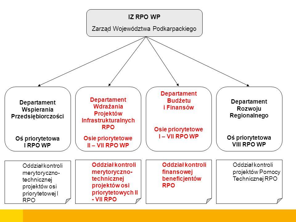 Departament Wspierania Przedsiębiorczości Oś priorytetowa I RPO WP Departament Wdrażania Projektów Infrastrukturalnych RPO Osie priorytetowe II – VII