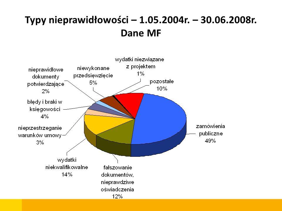 Typy nieprawidłowości – 1.05.2004r. – 30.06.2008r. Dane MF