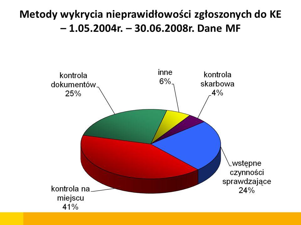 Metody wykrycia nieprawidłowości zgłoszonych do KE – 1.05.2004r. – 30.06.2008r. Dane MF