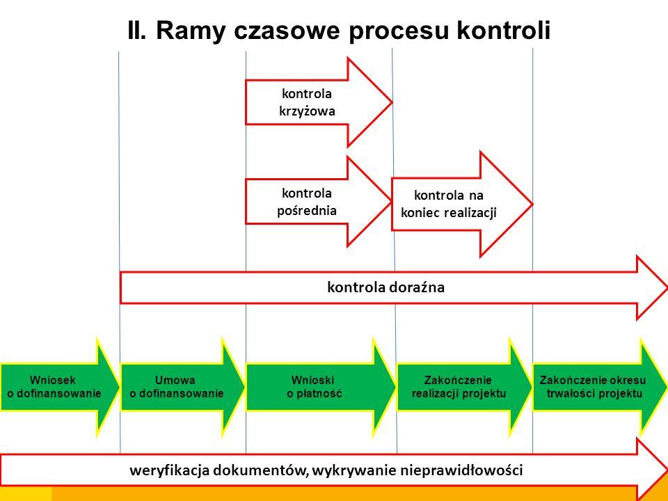 Wniosek o dofinansowanie Umowa o dofinansowanie Wnioski o płatność Zakończenie realizacji projektu Zakończenie okresu trwałości projektu II. Ramy czas