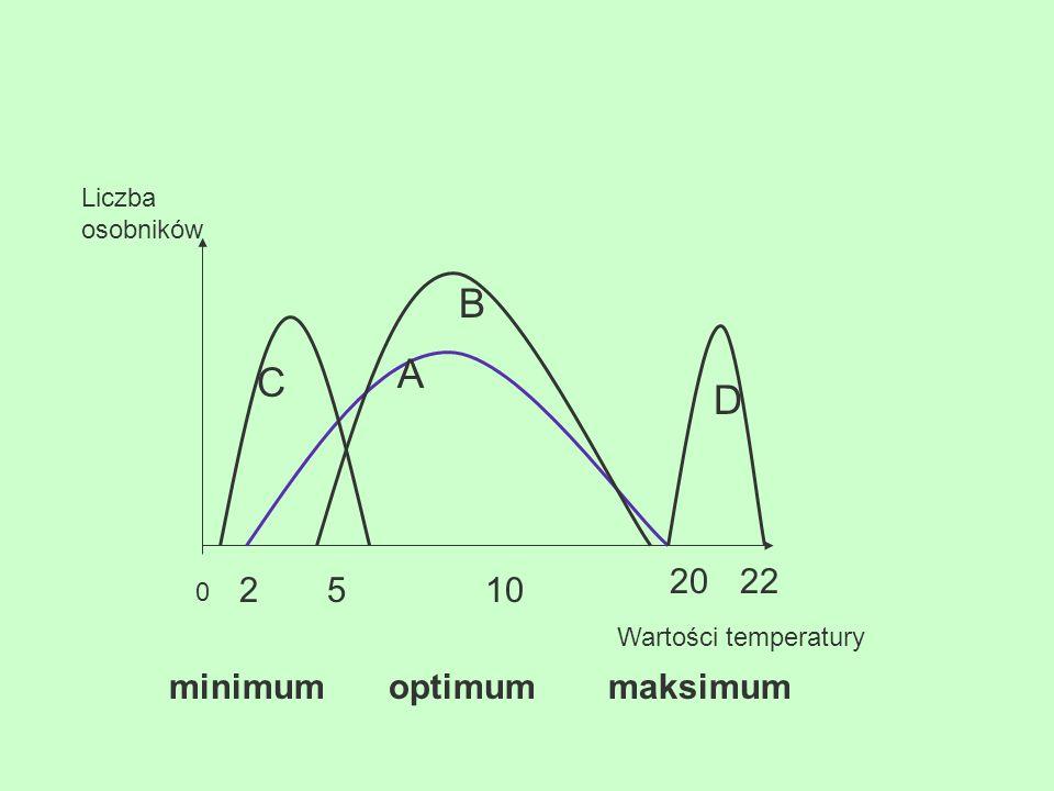 Możliwości bytowania organizmów określają dwie skrajne wartości (tzw.