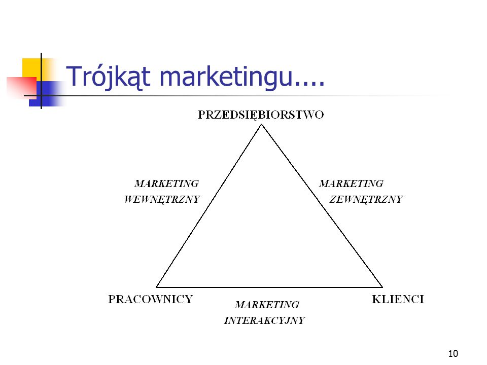 10 Trójkąt marketingu....