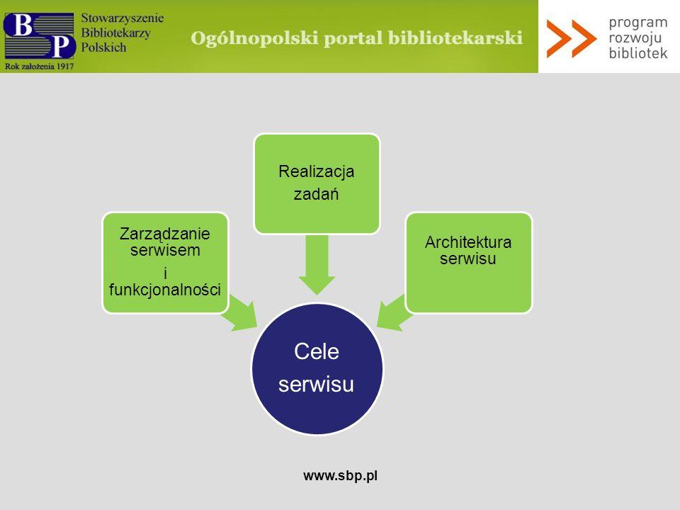 www.sbp.pl Platforma konferencji Moduł obsługi konferencji organizowanych przez SBP: zapisywanie na konferencje SBP dostęp do materiałów pokonferencyjnych zgłaszanie propozycji konferencji przegląd programów konferencji archiwalnych Komunikaty o innych konferencjach, skierowanych do bibliotekarzy Centralne źródło informacji o konferencjach bibliotekarskich