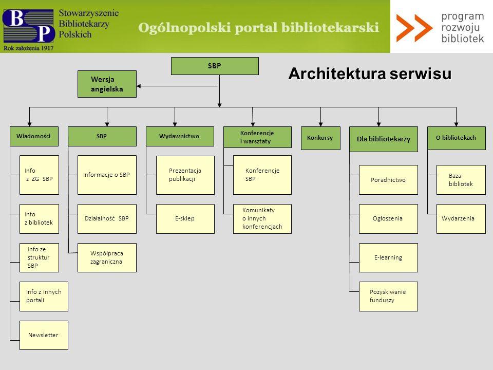 www.sbp.pl Architektura serwisu Portal dla bibliotekarzy wszystkich typów bibliotek Portal dla użytkowników bibliotek Informacje o zasięgu centralnym i regionalnym Wymiana komunikatów i współpraca z innymi serwisami