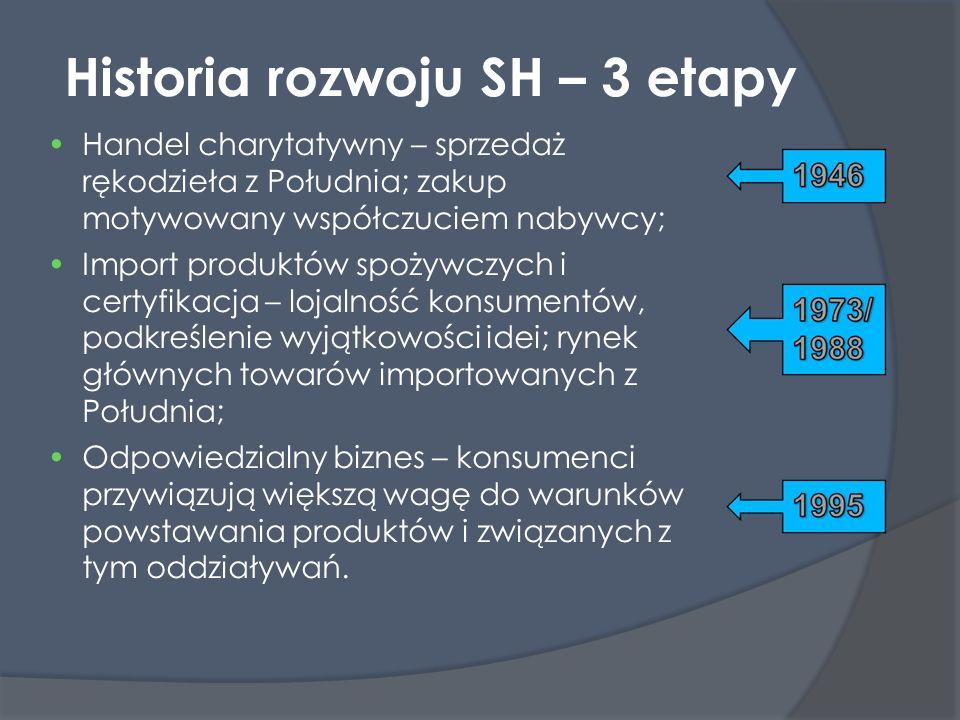 Historia rozwoju SH – 3 etapy Handel charytatywny – sprzedaż rękodzieła z Południa; zakup motywowany współczuciem nabywcy; Import produktów spożywczyc