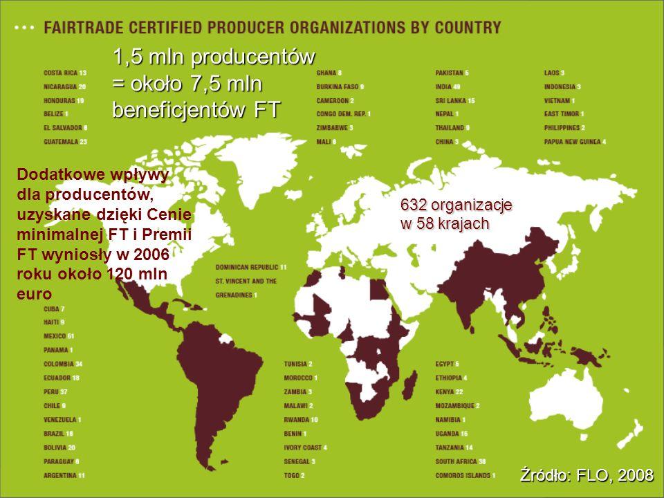 1,5 mln producentów = około 7,5 mln beneficjentów FT 632 organizacje w 58 krajach Dodatkowe wpływy dla producentów, uzyskane dzięki Cenie minimalnej F