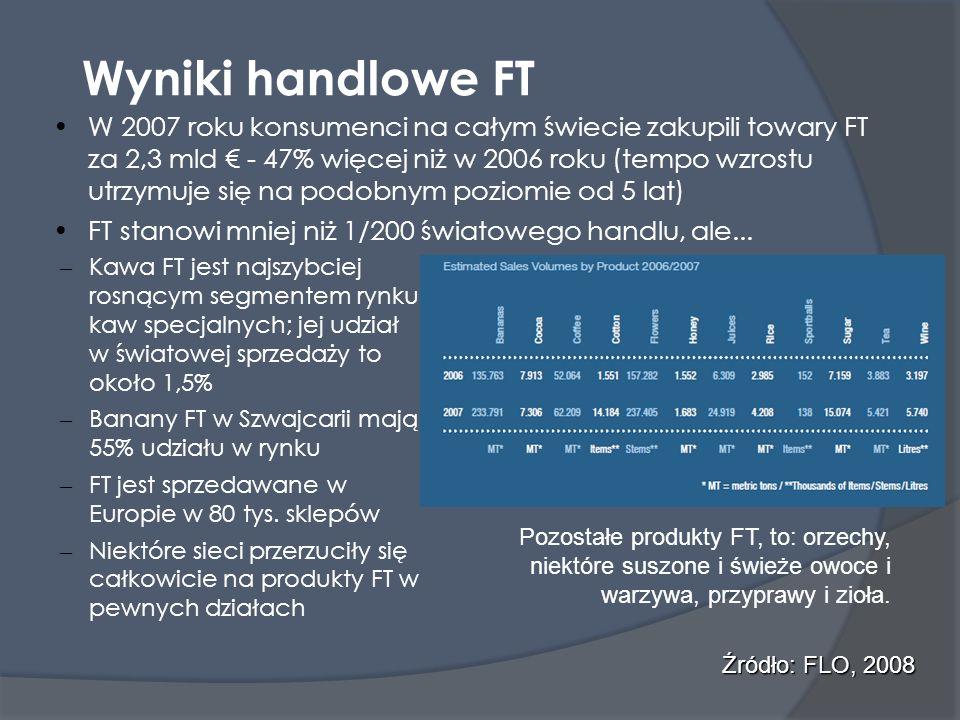 Wyniki handlowe FT W 2007 roku konsumenci na całym świecie zakupili towary FT za 2,3 mld - 47% więcej niż w 2006 roku (tempo wzrostu utrzymuje się na