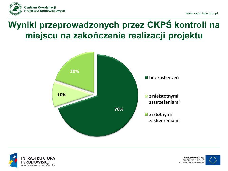 www.ckps.lasy.gov.pl Główne obszary uchybienia/nieprawidłowości na zakończenie realizacji projektu Wykonanie rzeczowe projektu deklarowane we wniosku.