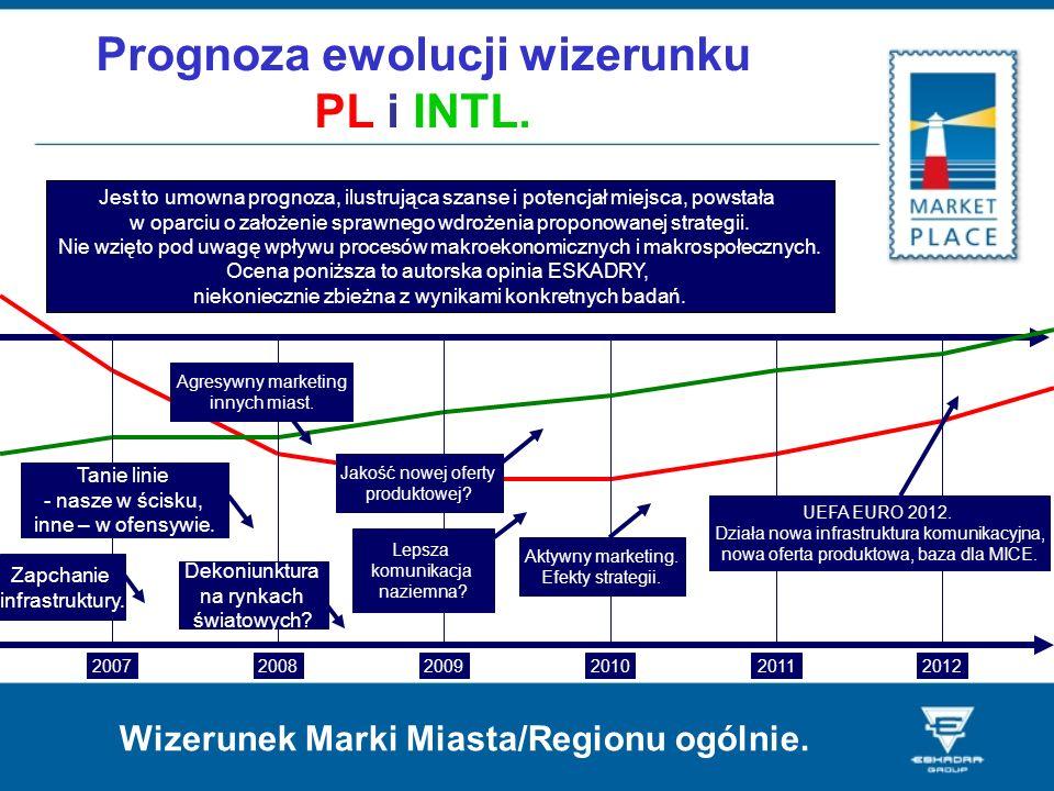 Prognoza ewolucji wizerunku PL i INTL. 200720082009201020112012 Zapchanie infrastruktury. Dekoniunktura na rynkach światowych? Lepsza komunikacja nazi