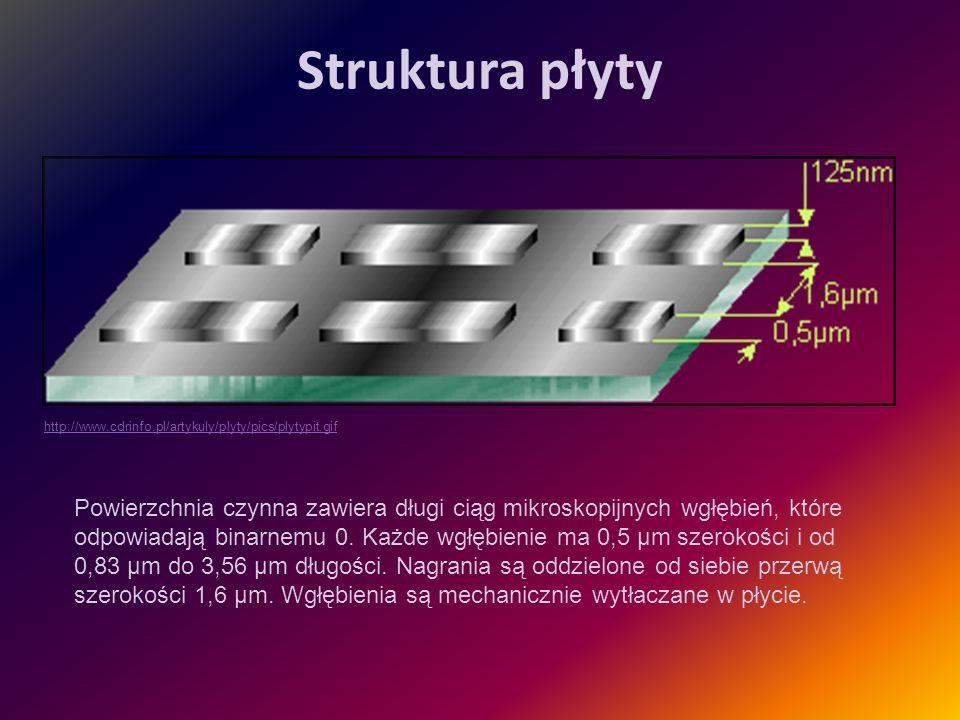 Struktura płyty Powierzchnia czynna zawiera długi ciąg mikroskopijnych wgłębień, które odpowiadają binarnemu 0. Każde wgłębienie ma 0,5 µm szerokości