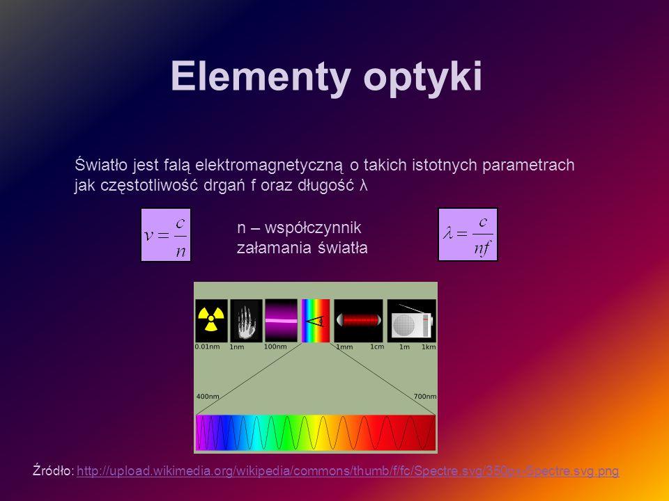 Światło jest falą elektromagnetyczną o takich istotnych parametrach jak częstotliwość drgań f oraz długość λ Źródło: http://upload.wikimedia.org/wikip