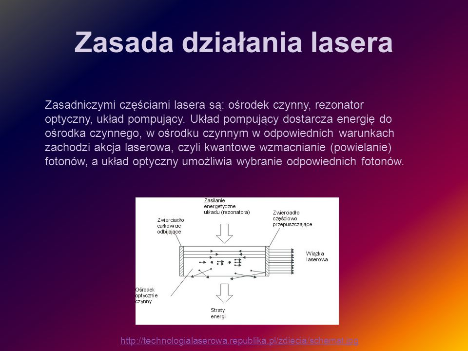 Zasada działania lasera http://technologialaserowa.republika.pl/zdiecia/schemat.jpg Zasadniczymi częściami lasera są: ośrodek czynny, rezonator optycz