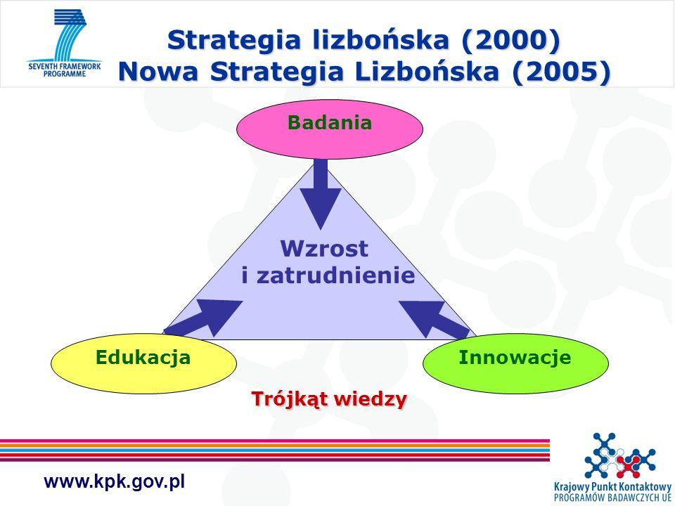 www.kpk.gov.pl Badania Wzrost i zatrudnienie EdukacjaInnowacje Strategia lizbońska (2000) Nowa Strategia Lizbońska (2005) Trójkąt wiedzy