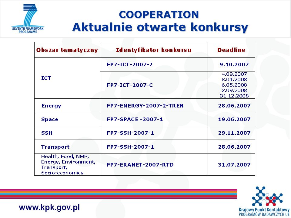 www.kpk.gov.pl COOPERATION Aktualnie otwarte konkursy COOPERATION Aktualnie otwarte konkursy
